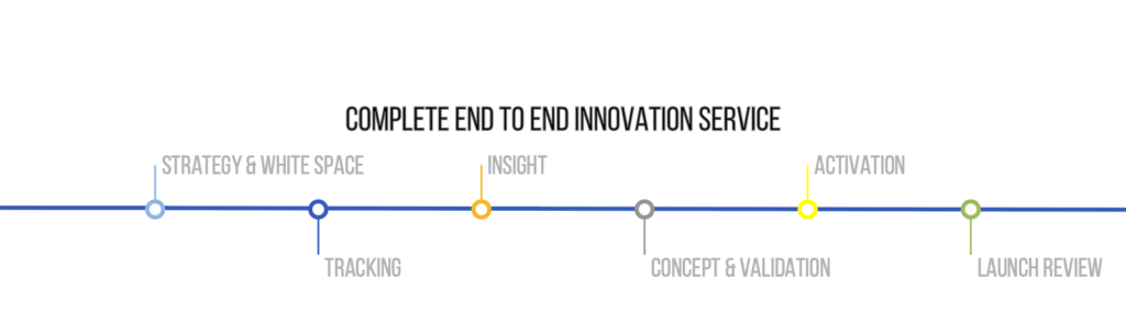 Innovation Consultancy | End to End Innovation